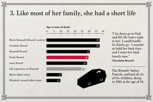 Emily Brontë: Like most of her family, she had a short life