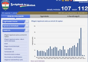 Number of migrants recorded by the Hungarian Police.