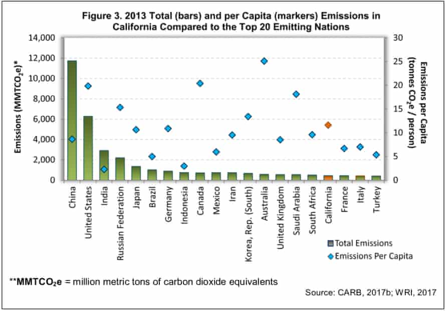 Greenhouse gas emissions in California and various countries.