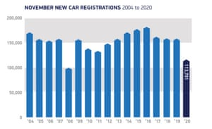 UK car sales, November 2020