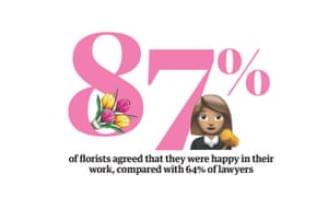 Happiness statistic: 87% of florists agreed that they were happy in their work, compared with 64% of lawyers