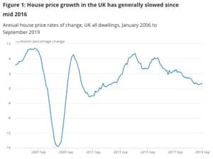 UK inflation hits three-year low