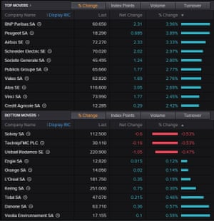 The best and worst-performing shares in Paris today