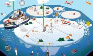 An illustration published by the Alfred Wegener Institute of the Mosaic polar expedition, outlining the research planned.