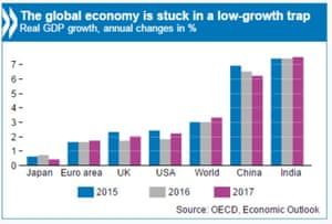 The OECD's new forecasts