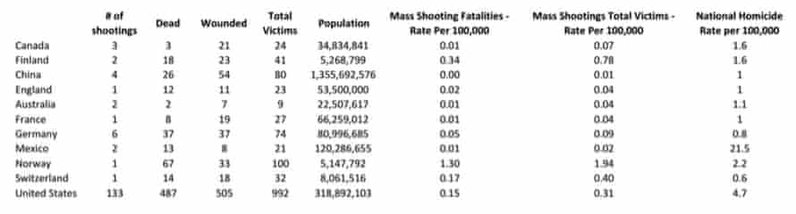 Mass shooting violence, international comparisons