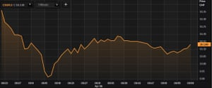 A chart showing the Credit Suisse share price on Tuesday morning.