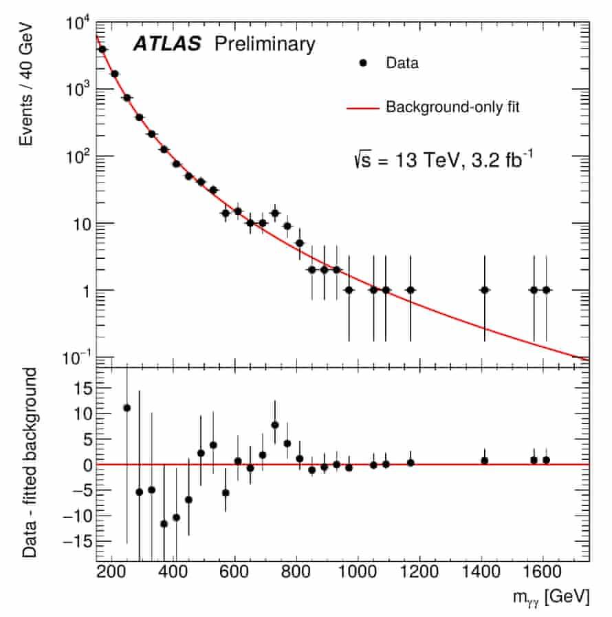 The preliminary di-photon mass distribution from ATLAS
