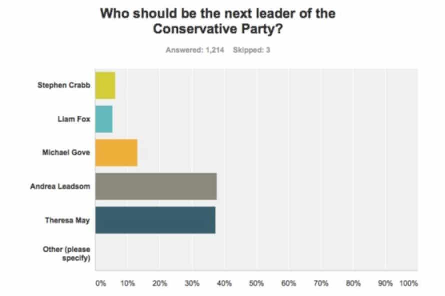 ConservativeHome survey