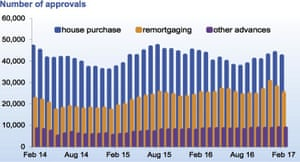Mortgage approvals fell in February