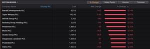 FTSE 100 top fallers