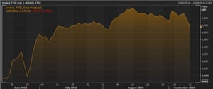 The FTSE 100 over the last quarter
