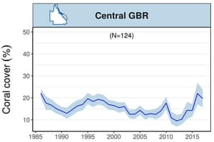 Trends in mean hard coral cover for the central Great Barrier Reef up until March 2017, from the Australian Institute of Marine Science's long-term monitoring program. N indicates the number of reefs contributing to the analyses; blue shading represents 95% certainty.