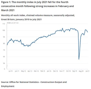 UK construction growth, to July 2021