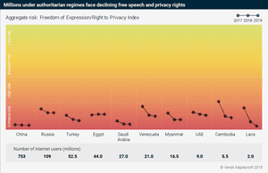 Millions under authoritarian regimes face declining free speech and privacy rights