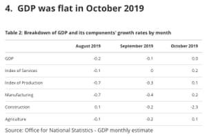 UK GDP data for October