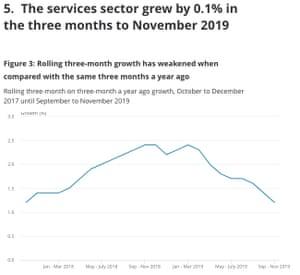 UK GDP to November 2019
