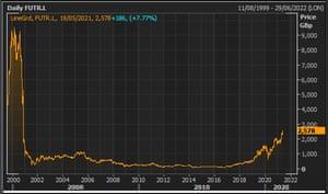 Future's share price since 1999