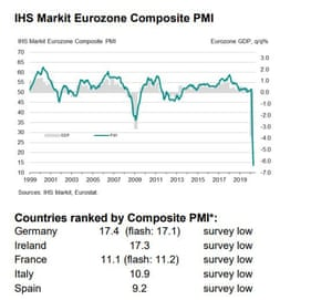 Eurozone composite PMI, April 2020