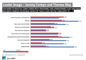 How Corbyn compares with Theresa May on key attributes.
