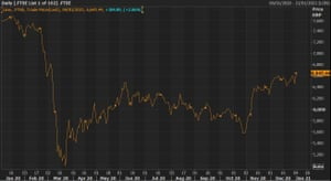 The FTSE 100 is rallying, but is still significantly below last January's levels.
