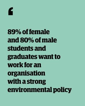 Quote: '89% of female and 80% of male students and graduates want to work for an organisation with a strong environmental policy'