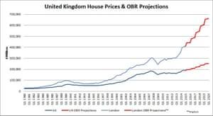 David Graeber house prices graph