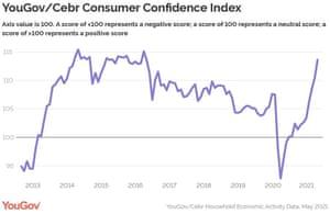 UK consumer confidence index