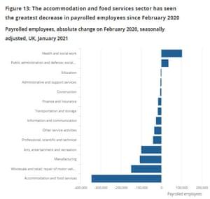 UK unemployment changes