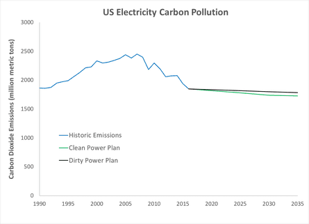 Carbon pollution from US electricity production historically (blue) and as projected by the EPA under the Clean Power Plan (green) and Dirty Power Plan (black)