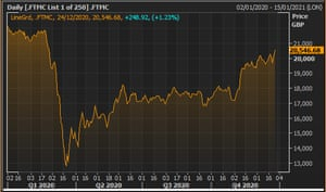 The FTSE 250 index at the close, 24 December 2020