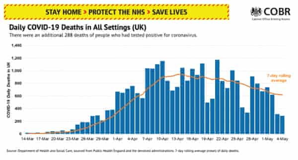 Why No 10 S Covid 19 Death Toll Slides Don T Tell The Whole Story Uk News The Guardian