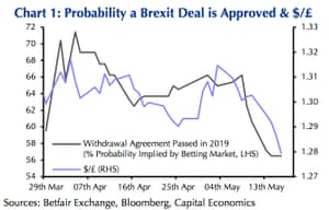 The odds of a Brexit deal being approved have been correlated to the value of sterling.