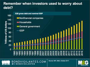 The global debt mountain