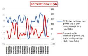 Chart showing economic uncertainty vs the value of sterling