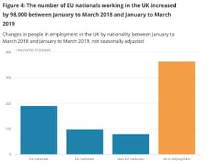UK job creation by nationality