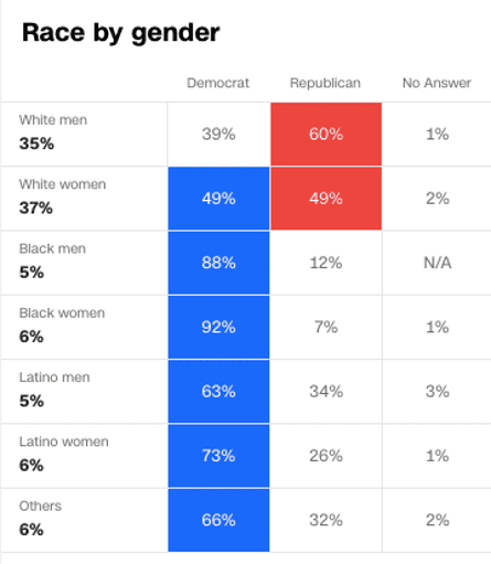 Exit polling data on race and gender.