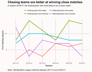 Chasing teams are better at winning close matches. Data from 192 BBL matches between 2011 and 2017.