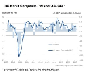 US PMI and GDP