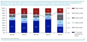 Deutsche Bank survey of investors work patterns