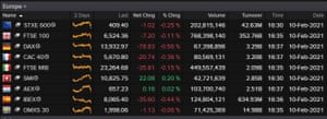 The close of the European stock markets, February 10th 2021