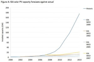 The International Energy Agency's predictions for solar PV growth versus historical data.