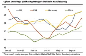 Berenberg's chart of the week