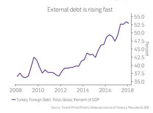 Turkey's external borrowing: