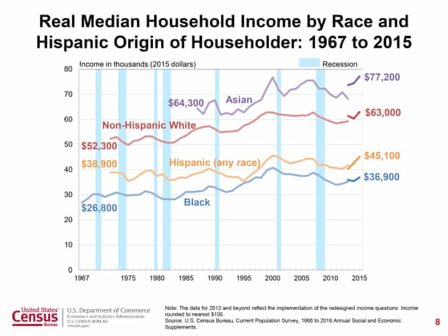 Race and median income