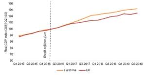 UK and eurozone growth
