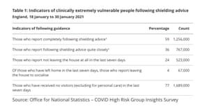 Percentage of clinically extremely vulnerable in England following shielding advice