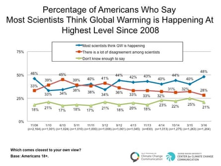 Survey data asking Americans if most scientists think global warming is happening.
