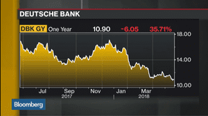 Deutsche Bank's share price over the last year