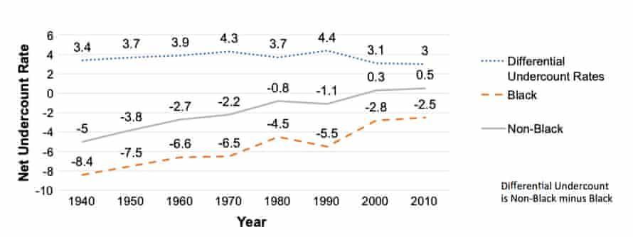 Since 1940, black undercounts have slowly improved but remain worse than other racial and ethnic groups